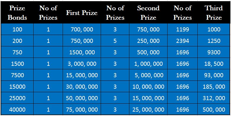 National Savings Prize Bond Draw Prizes