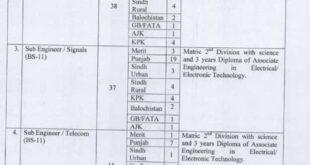 Railway Department Jobs in Pakistan 2021